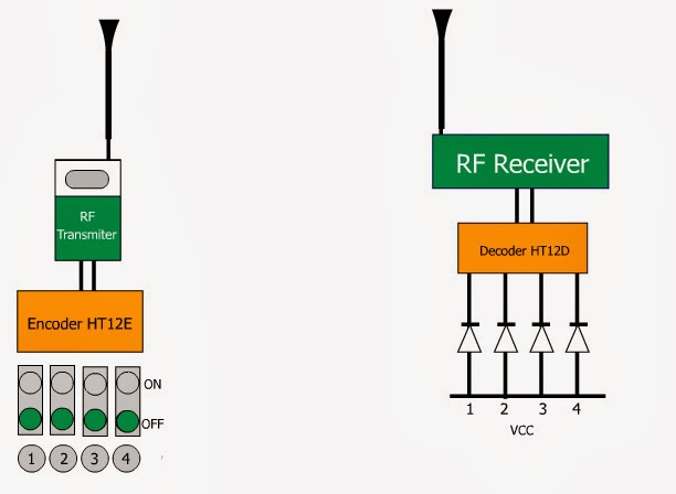 Design and Construction of RF Remote Control Based on PIC