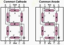 Common-cathode-common-anode-pin-configuration-7-segment