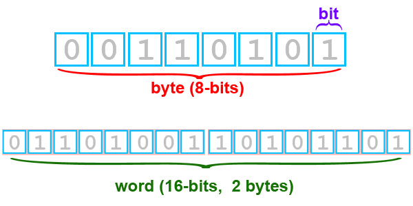 Bits-bytes-explanation