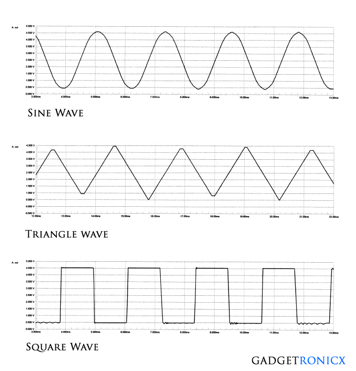 output-waveforms-function-generator-circuit