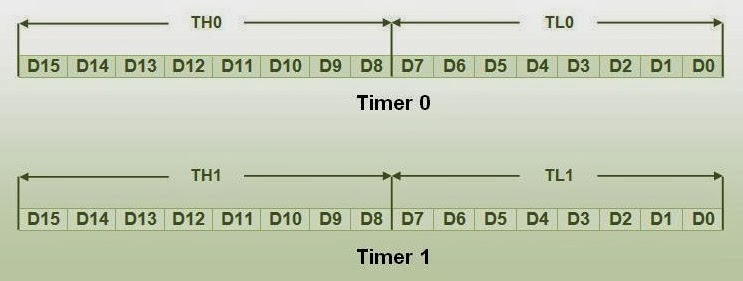 timer-registers-8051-8051-Microcontroller