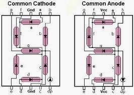 Common-cathode-common-anode-pin-configuration-7-segment