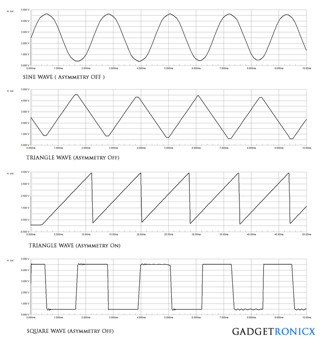 output-waveforms-basic-waveforms-electronics