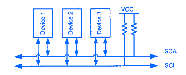 How to program I2C protocol in ARM Microcontroller